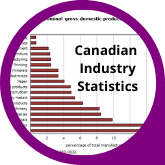 Button Canadian Industry Statistics