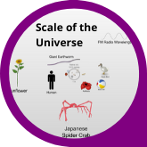 Button Scale of the Universe